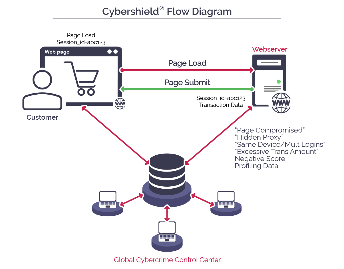 Cybershield Diagram
