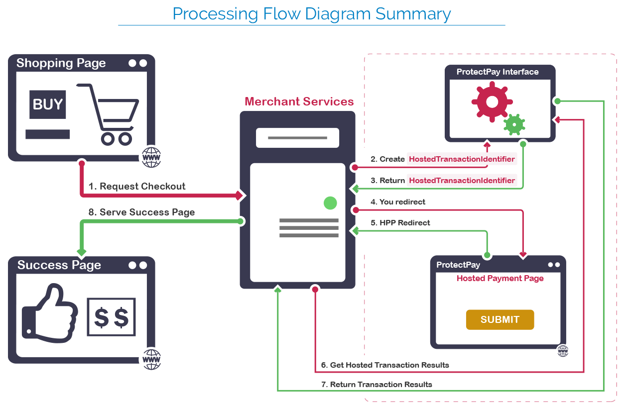 Hosted Payment Page Processing Flow Diagram